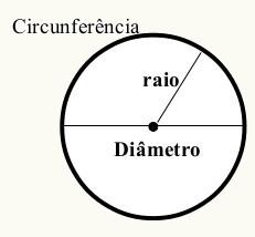 Posi es relativas entre duas circunfer ncias alunos online for Diametro nominal e interno ou externo