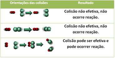 Algumas orientações possíveis para colisão entre partículas