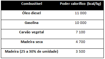 Poder calorifico petroleo