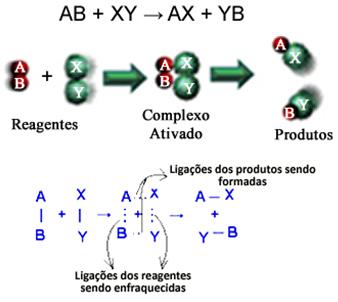 Formação de complexo ativado em reação genérica