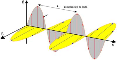 O que é campo eletrico fisica