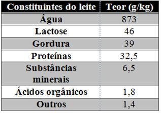 Tabela com principais constituintes do leite de vaca