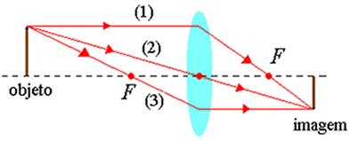 a7eee47e14 A imagem pode ser facilmente determinada usando os 3 raios: paralelo ao  eixo, passando. Lente divergente