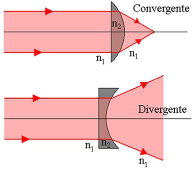 4ff85e5f0c971 Comportamento óptico. Estudo do comportamento óptico - Alunos Online
