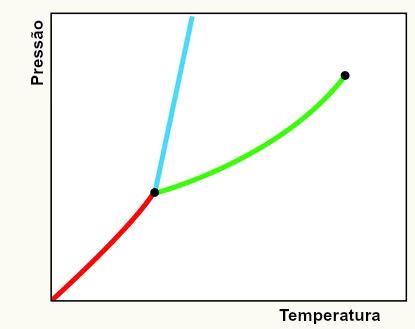 Diagrama de fases alunos online modelo de um diagrama de fases padro para qualquer substncia ccuart Image collections