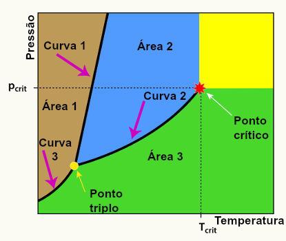 Diagrama de fases alunos online modelo de um diagrama de fases contendo todos os seus componentes ccuart Image collections