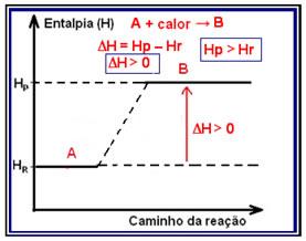Variao da entalpia em reaes exotrmicas e endotrmicas alunos esquema de um diagrama de variao de entalpia em reaes endotrmicas ccuart Gallery