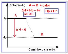 Variao da entalpia em reaes exotrmicas e endotrmicas alunos esquema de um diagrama de variao de entalpia em reaes exotrmicas ccuart Gallery