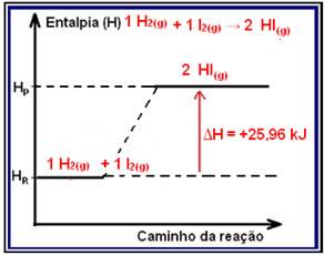 Variao da entalpia em reaes exotrmicas e endotrmicas alunos esquema de um diagrama de variao de entalpia na sntese do iodeto de hidrognio ccuart Gallery
