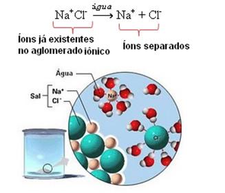 Na dissociação iônica do sal, são separados os íons já existentes antes.