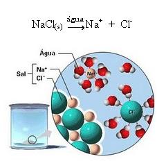 Dissociação iônica do cloreto de sódio ou sal de cozinha.
