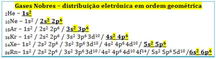 Distribuição eletrônica em ordem geométrica dos gases nobres
