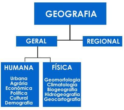 Esquema com as principais áreas e subáreas da Geografia