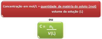 Fórmula matemática da concentração em mol/L