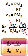 Fórmula matemática da densidade relativa dos gases