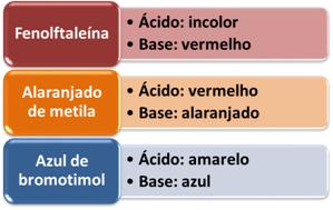 Cores de indicadores na presença de ácidos e bases
