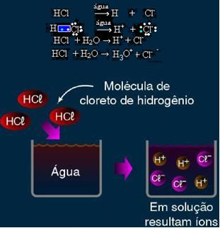 Na ionização do ácido clorídrico, são formados novos íons.