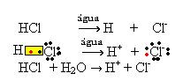 Equações químicas de ionização do HCl.