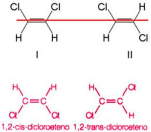Isomeria cis-trans no 1,2-dicloroeteno