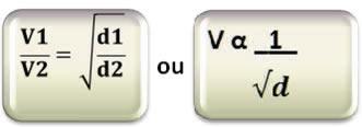 Fórmula da lei de Graham para a difusão e efusão dos gases