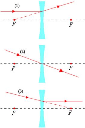 d43e3ee2c2 Lentes convergente e divergente. As lentes convergente e divergente