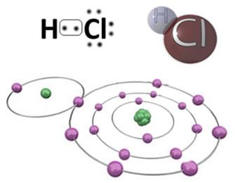 Resultado de imagem para ligação covalente polar