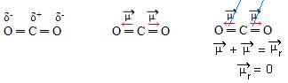 Momento dipolar do CO2, uma molécula apolar