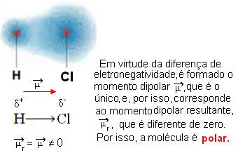 Momento dipolar do HCl, uma molécula polar