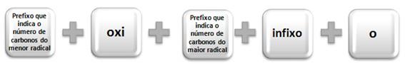 Nomenclatura oficial segundo a IUPAC dos éteres