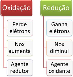 Conceitos envolvidos na oxidação e redução