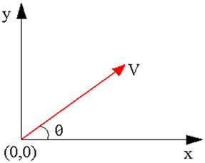 Decomposio de vetores decomposio de vetores em duas direes o vetor velocidade possui origem coincidente com o ponto 00 ccuart Images