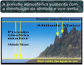 Relação entre a pressão atmosférica e a altitude.