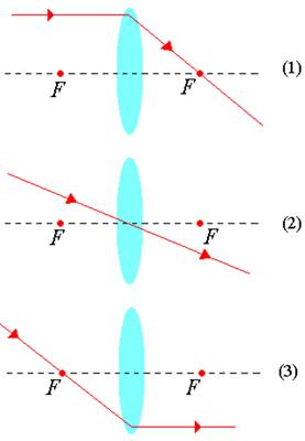a91885d2187e0 Lentes convergente e divergente. As lentes convergente e divergente ...
