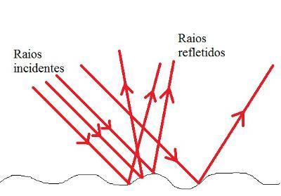 Os raios de luz incidem sobre uma superfície irregular e refletem em direções distintas