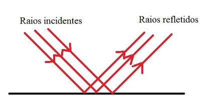 Os raios de luz incidem sobre uma superfície polida e são refletidos na mesma direção