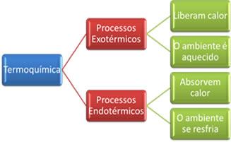Termoquímica. Termoquímica e reações exotérmicas e endotérmicas
