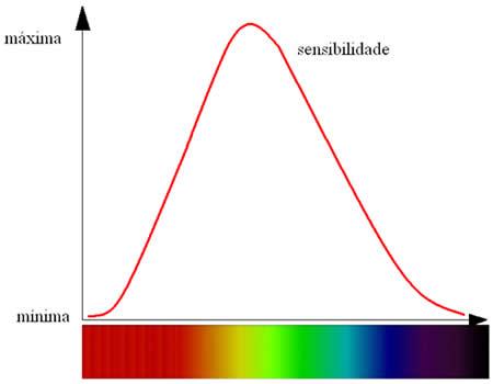 O gráfico mostra a sensibilidade do olho para as diferentes cores