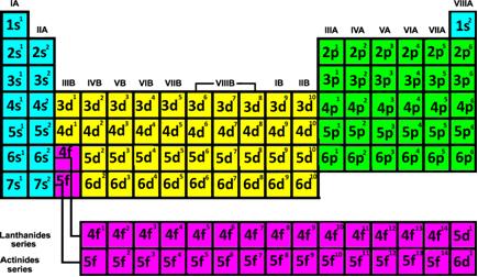 subnivel eletronico de cada elemento - Tabela periódica - Saiba como Aprender e Arrebentar nas Provas de Vestibulares e Enem.