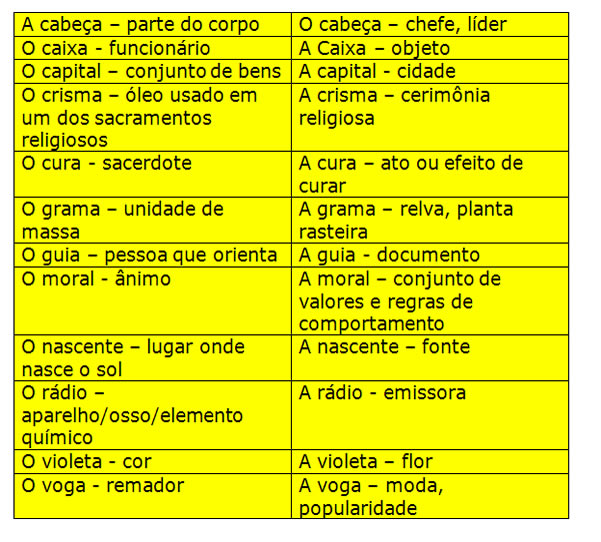 Lista De Substantivos Masculinos E Femininos Em Espanhol