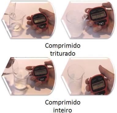 O comprimido triturado reage mais rápido que o inteiro porque ele possui maior superfície de contato