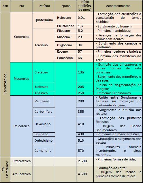 Resultado de imagem para TABELA GEOLOGICA DA TERRA