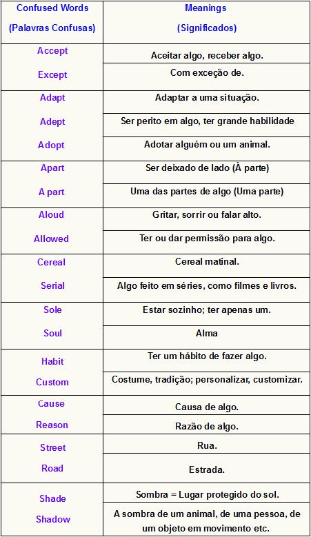 confused words palavras confusas em inglês confused words
