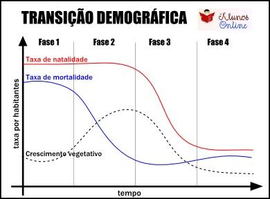 Transição demográfica no brasil fazendo um comparativo 7