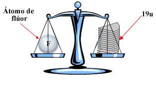 Balança para representar a unidade de massa atômica