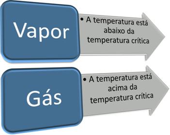 Relação de vapor e gás com temperatura crítica