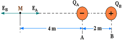 Figura 2: Vetor campo elétrico resultante no ponto P