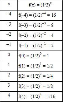 Função de 1 e 2 grau descreva explique e de 5 exemplos 3