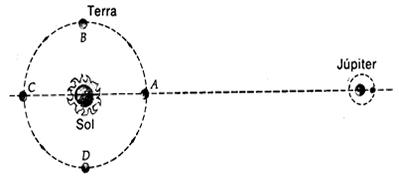 Método de Roemer para medir a velocidade da luz