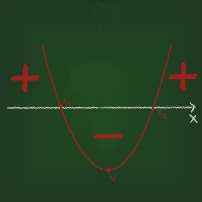 Aprenda a determinar o sinal de uma função quadrática