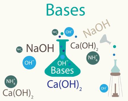 Exemplos de fórmulas de bases montadas a partir da combinação entre o metal e grupo OH
